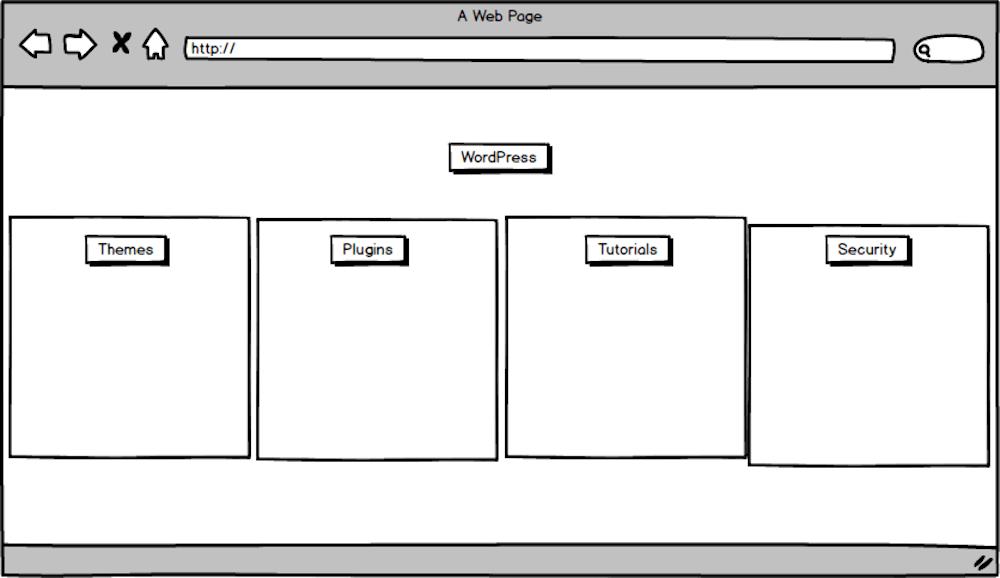 Create site categories around sub-topics