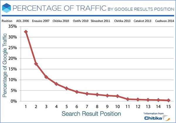 seo-google-percentage-traffic