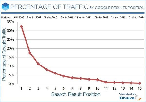 seo-google-percentage-traffic
