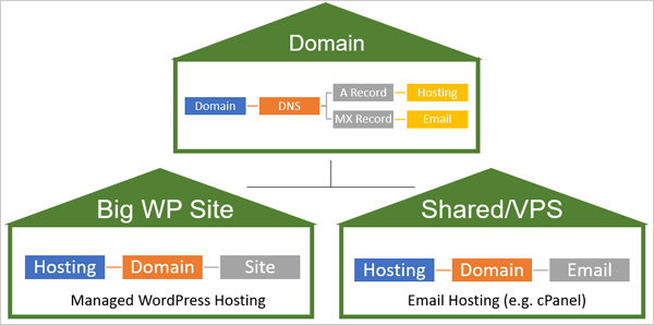 Illustration of domain, hosting and email.