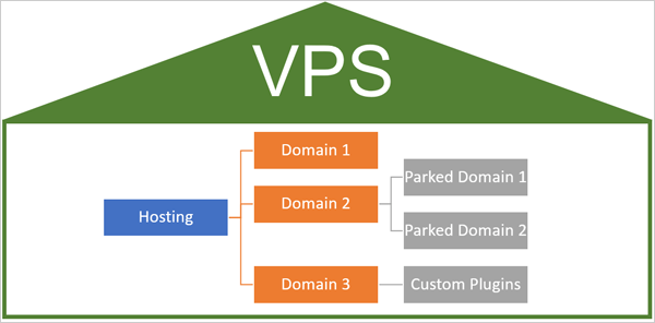 Illustration of VPS with domains and hosting.