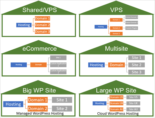 Illustration of different domain and hosting scenarios.