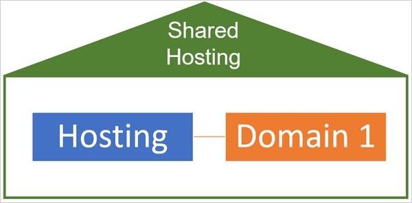 Shared hosting illustration.
