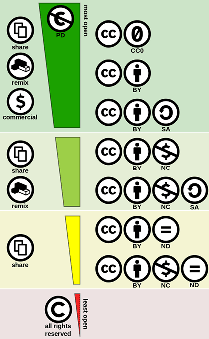 The variety of Creative Commons licenses.