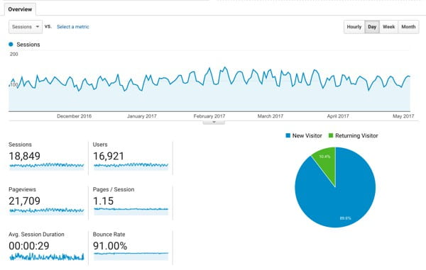 A Google Analytics View