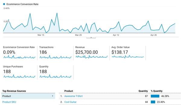 Google Analyrics Ecommerce Tracking