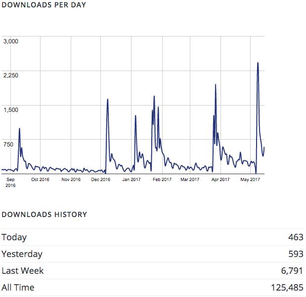 SEO Framework download stats