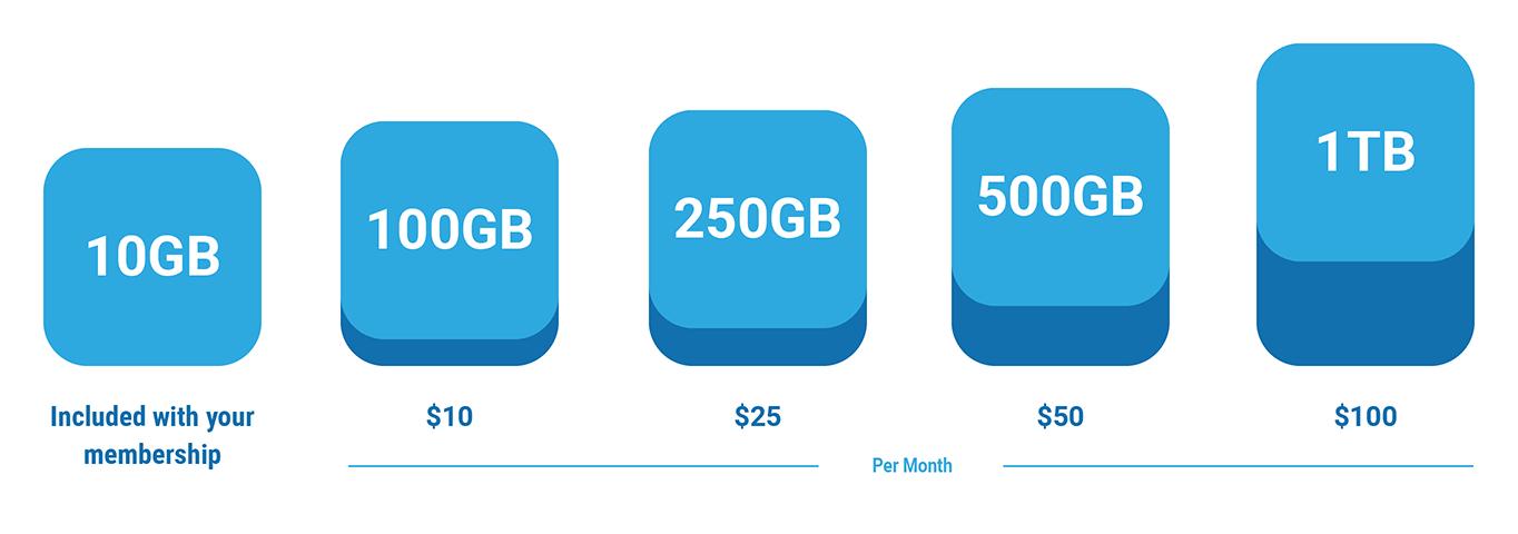 Managed backup storage plans