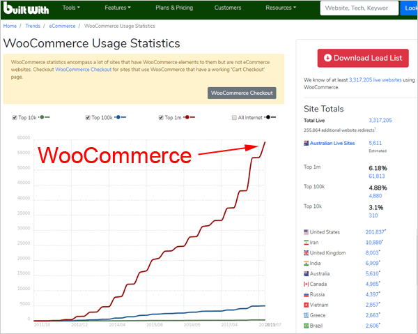 WooCommerce usage stats