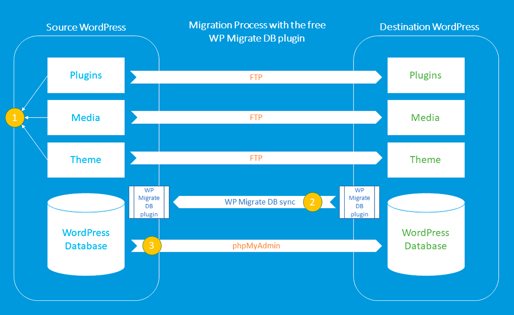 WP Migrate DB Migration Overview