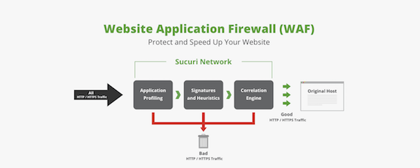 Cross-Site Contaminations - Sucuri Firewall