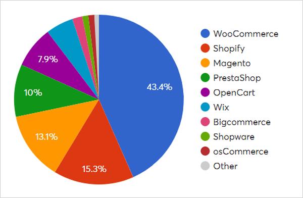 eCommerce market share graph