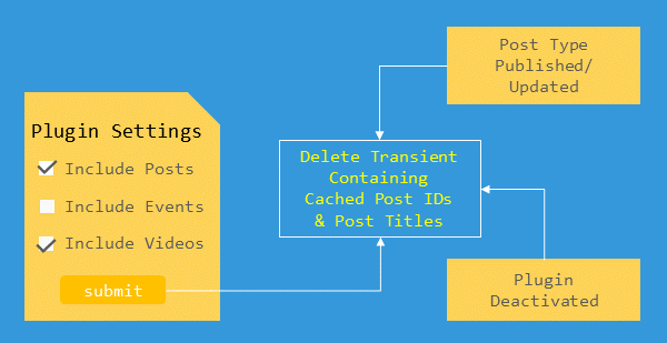 advanced-search-plugin-delete-transients