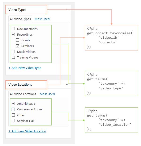 custom-taxonomies-for-cpt
