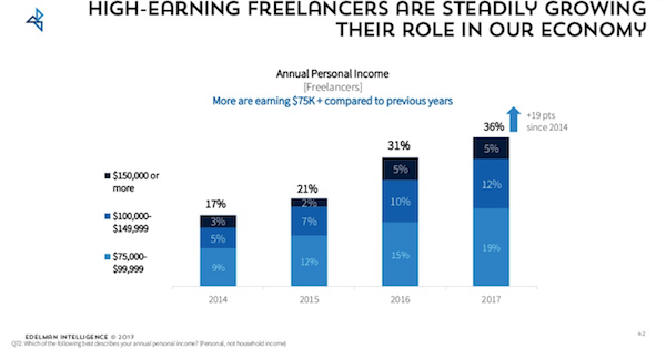 Increasing Freelance Rates - Freelancer Annual Earnings