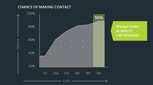 Closing a Sale - Inside Sales Make Contact