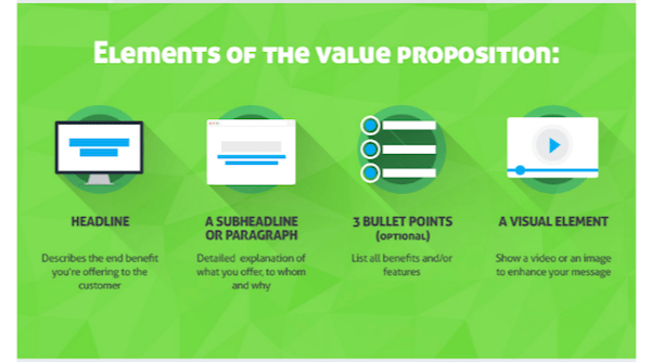 Design the First Page of Your eCommerce Site QuickSprout Value Proposition