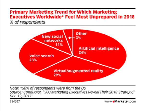 eMarketer - unprepared for AI
