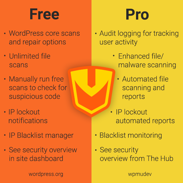 Defender Free Versus Pro Security comparison graphic