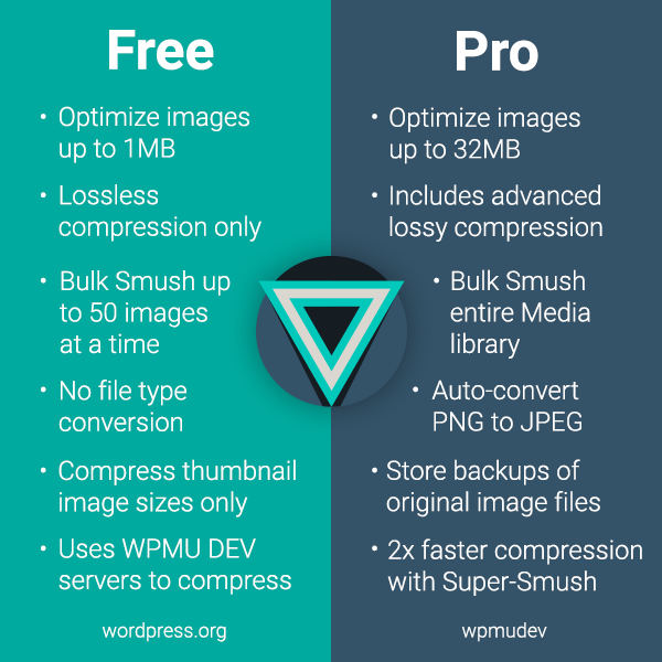 Smush Pro Free comparison graphic