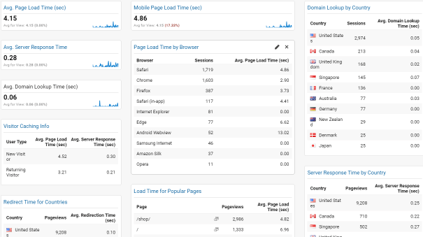 Screenshot of Google Analytics Site Performance Report