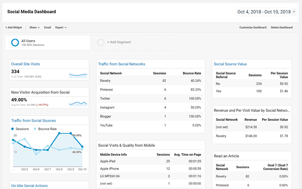 Screenshot of Google Analytics Social Media Dashboard