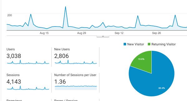 Screenshot of a default report in Google Analytics