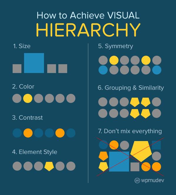 Ways to achieve visual hierarchy in WordPress design
