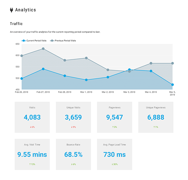 Google analytics in client reports