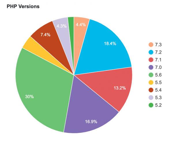 Pie chart depicting what PHP version WordPress sites use