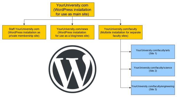 A university website can comprise of multiple WordPress installations for different purposes.