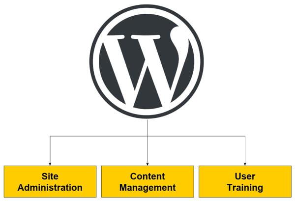 WordPress Site Administration, Content Management & User Training