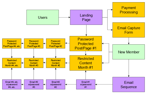 Basic membership with sequential content.