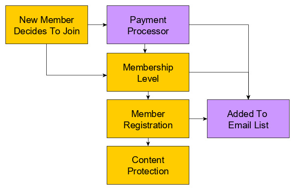 Basic membership site features.