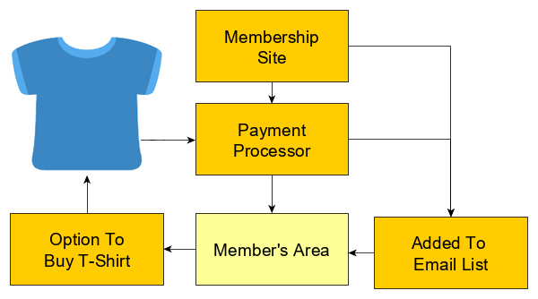 Selling items to members inside a membership site.