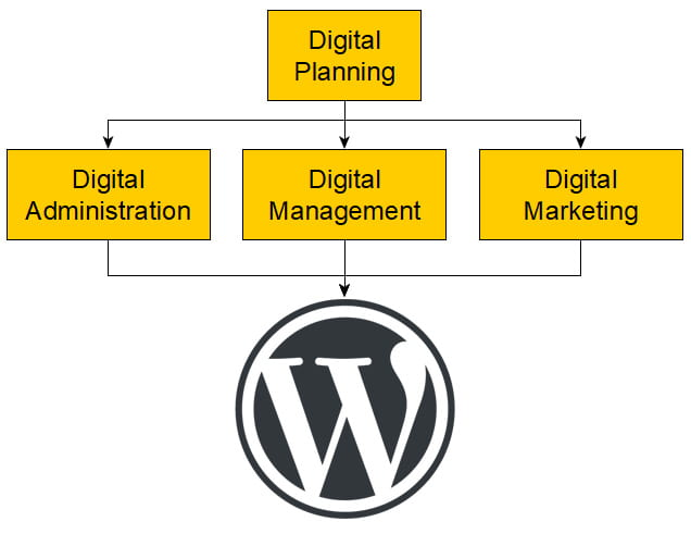 WordPress lets you change anything on your website ... at any time!