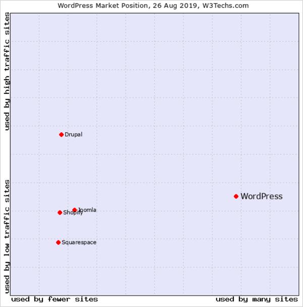WordPress market position.