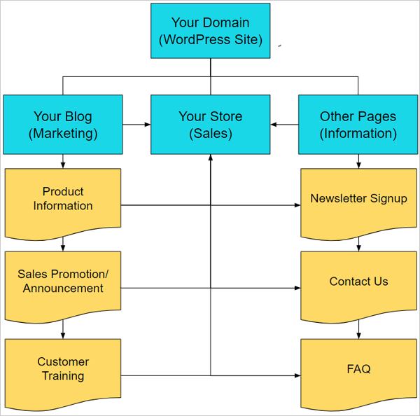 Flowchart of blogging with eCommerce