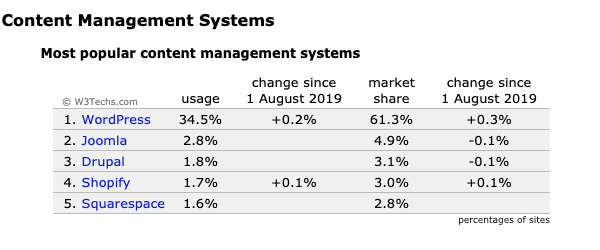A look at the popularity of cms systems
