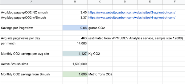 A look at some of the data we gathered from our CO2 test