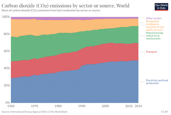 Electricity still plays a big part in CO2 emissions