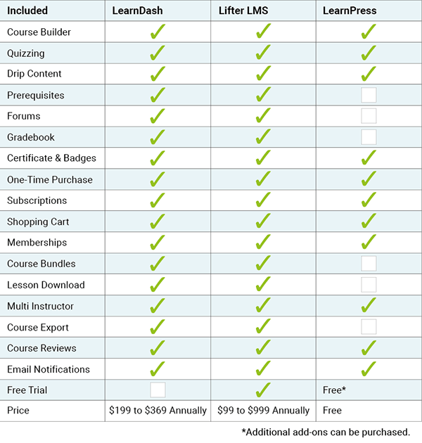 Comparison chart of online course plugins for WordPress.