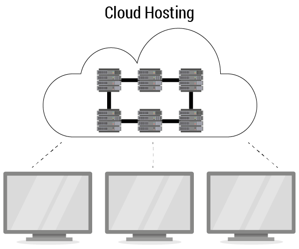 Showing how the a cloud server cluster services a group of sites.