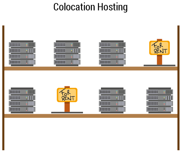 Showing how the concept or renting space on a server rack works.