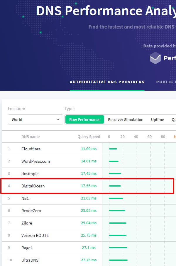 DNS Performance chart.