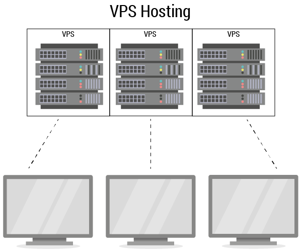 Showing the link between the virtual (VPS) server and the pcs.