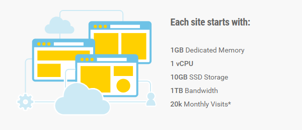 Showing some of the benefits of our hosting including 1GB dedicated memory, 1vCPU, 10GB SSD storage, 1TB bandwidth and 20k monthly visitors allowance.