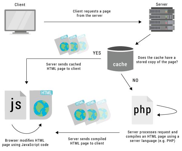 Web Caching Diagram