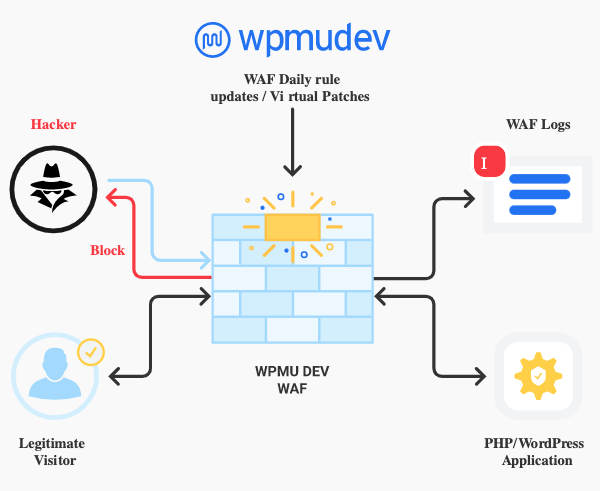 A look at how our WAF works to block attackers