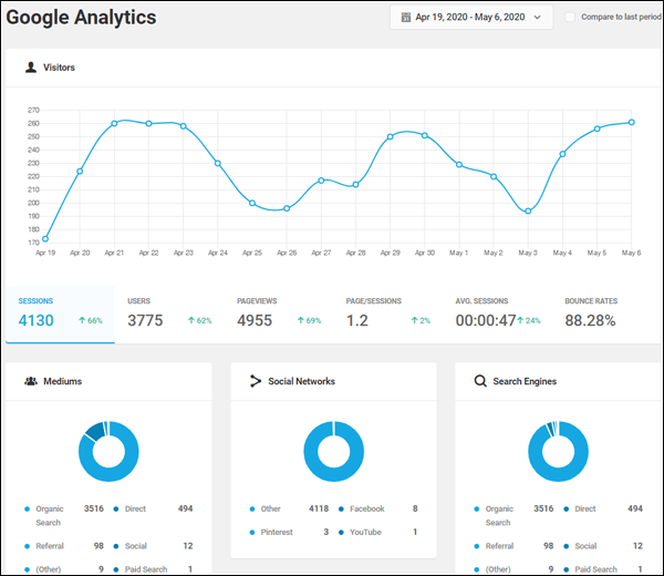 Beehive Analytics Dashboard
